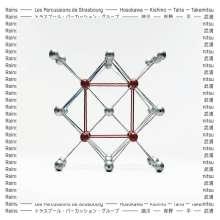 Les Percussions de Strasbourg - Regentanz / Sange / Hierophonie V / Rain Tree, CD