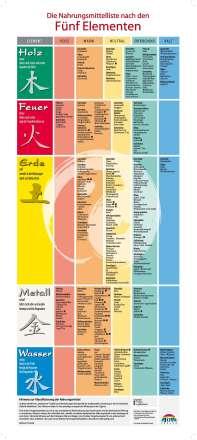 Barbara Temelie: Nahrungsmittelliste nach den 5 Elementen, Diverse